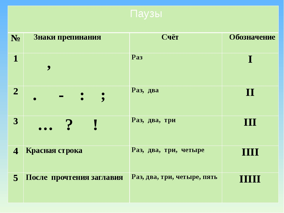 Паузы № Знаки препинания Счёт Обозначение 1 , Раз I 2 .- :; Раз,два II 3 … ?...