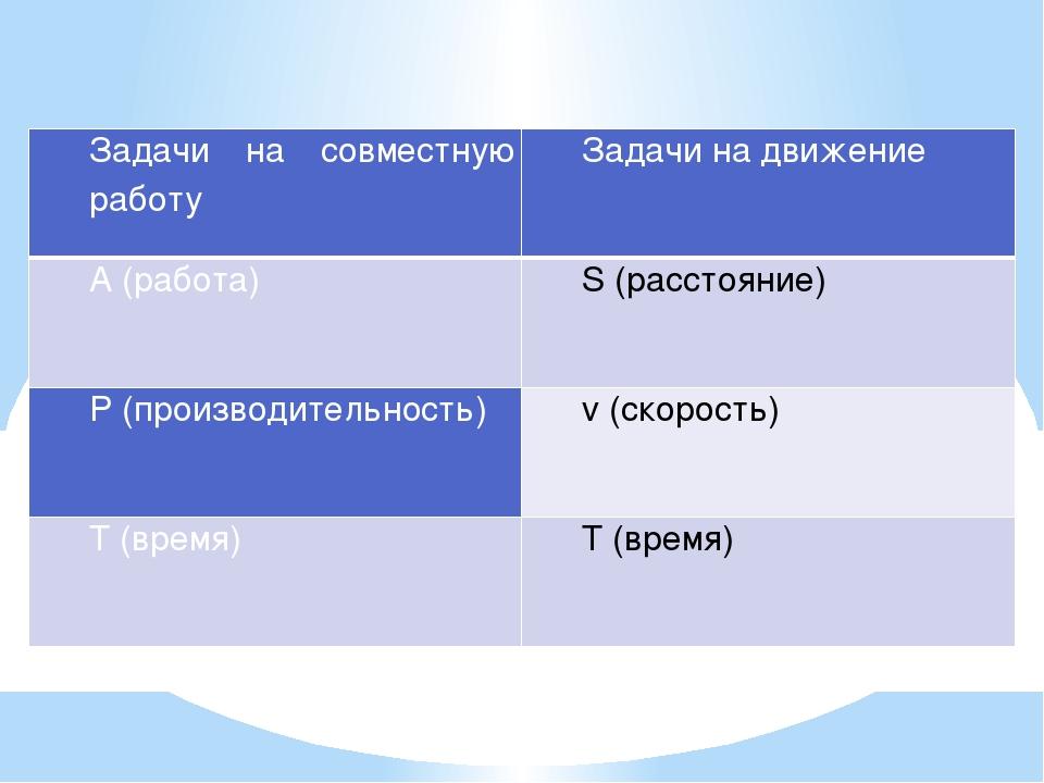 Задачи на совместную работу Задачи на движение A(работа) S(расстояние) P(прои...