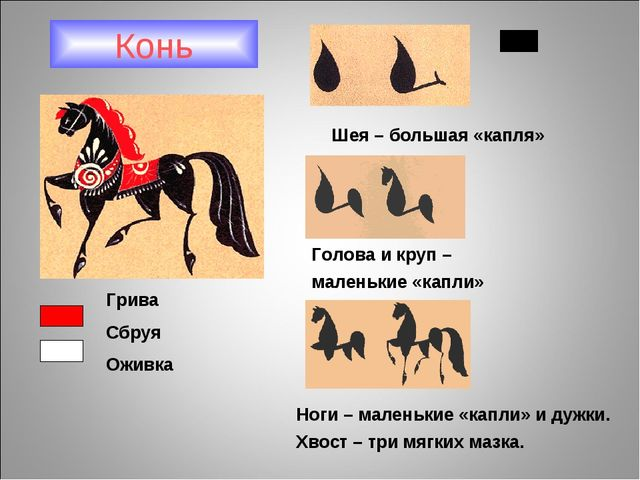 Конь Шея – большая «капля» Голова и круп – маленькие «капли» Ноги – маленькие...