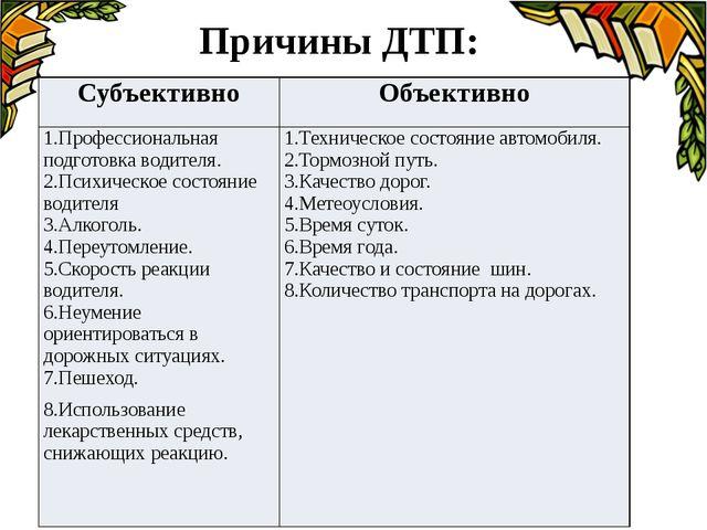 Причины ДТП: Субъективно Объективно 1.Профессиональная подготовка водителя. 2...