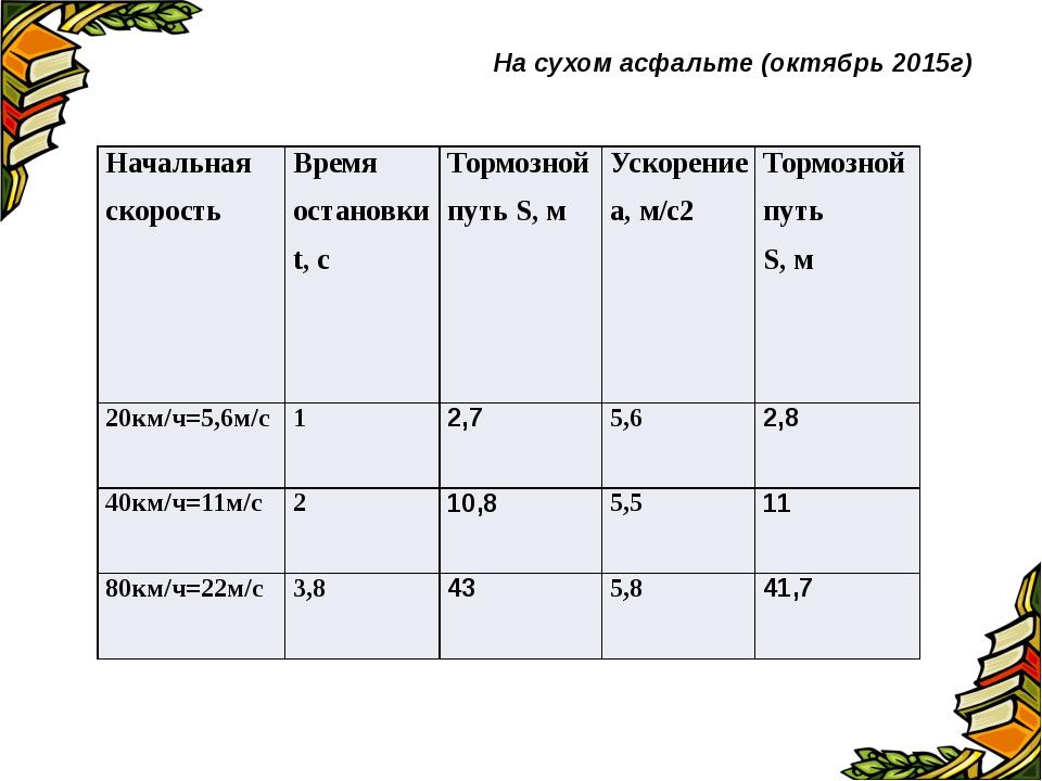 На сухом асфальте (октябрь 2015г) Начальная скорость Время остановкиt, с Торм...
