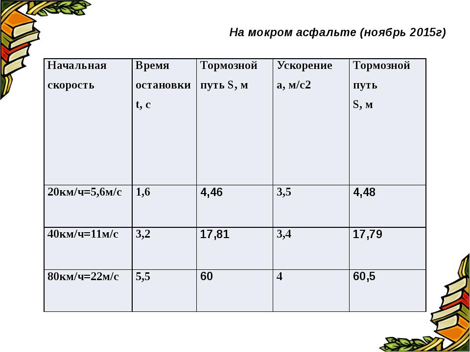 На мокром асфальте (ноябрь 2015г) Начальная скорость Время остановкиt, с Тор...