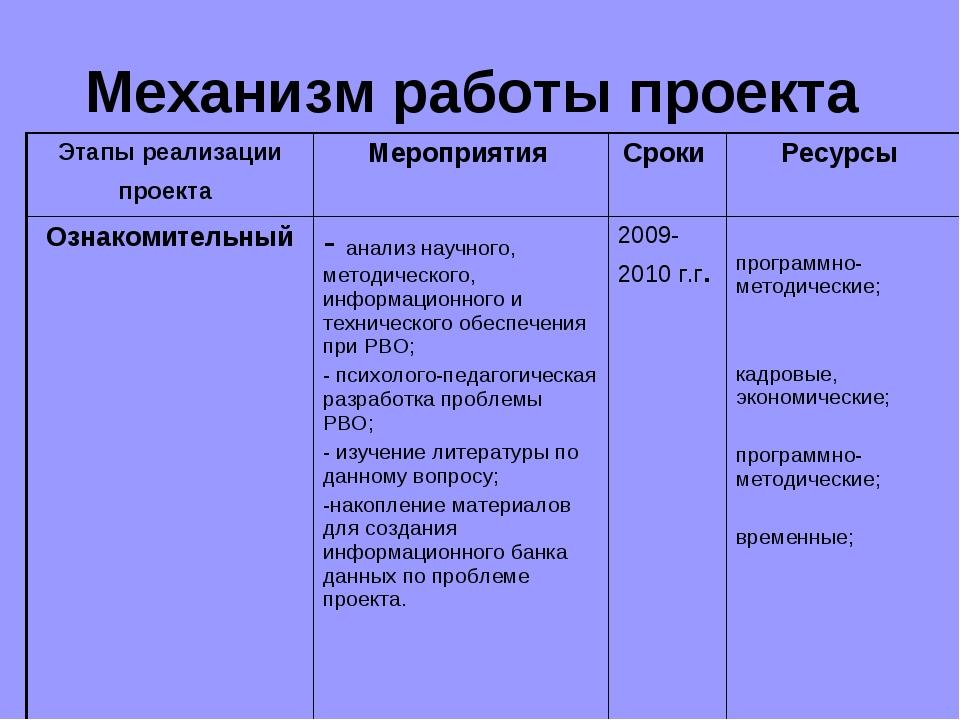 Механизм работы проекта