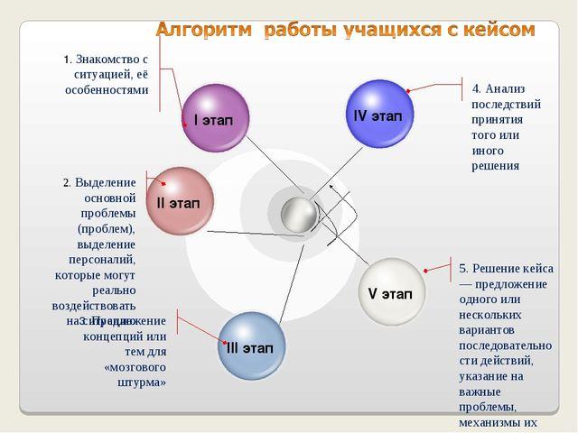 4. Анализ последствий принятия того или иного решения 5. Решение кейса — пре...