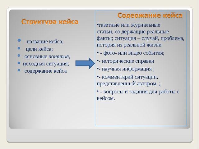 название кейса; цели кейса; основные понятия; исходная ситуация; содержание...