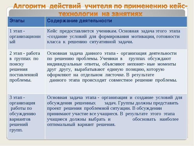 ЭтапыСодержание деятельности 1 этап - организационныйКейс предоставляется...