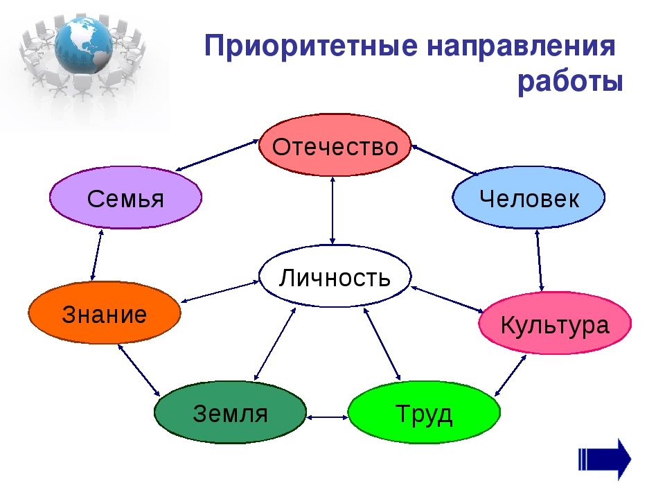 Приоритетные направления работы Отечество Человек Культура Труд Земля Знание...