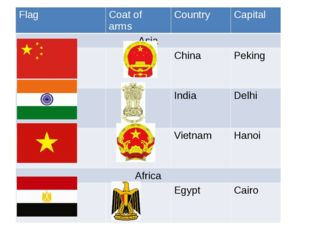 Flag Coat of arms Country Capital Asia China Peking India Delhi Vietnam Hanoi