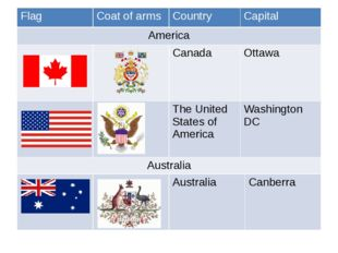 Flag Coat of arms Country Capital America Canada Ottawa The United States of