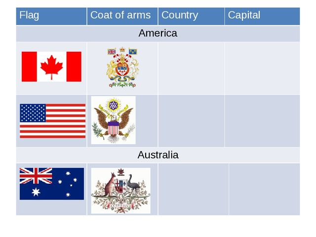 Flag Coat of arms Country Capital America Australia