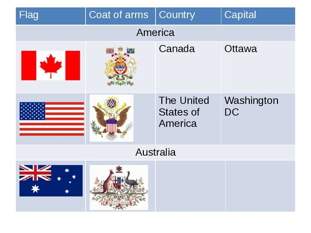 Flag Coat of arms Country Capital America Canada Ottawa The United States of...
