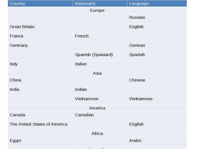 Country Nationality Language Europe Russian Great Britain English France Fren...