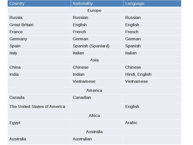Country Nationality Language Europe Russia Russian Russian Great Britain Engl...