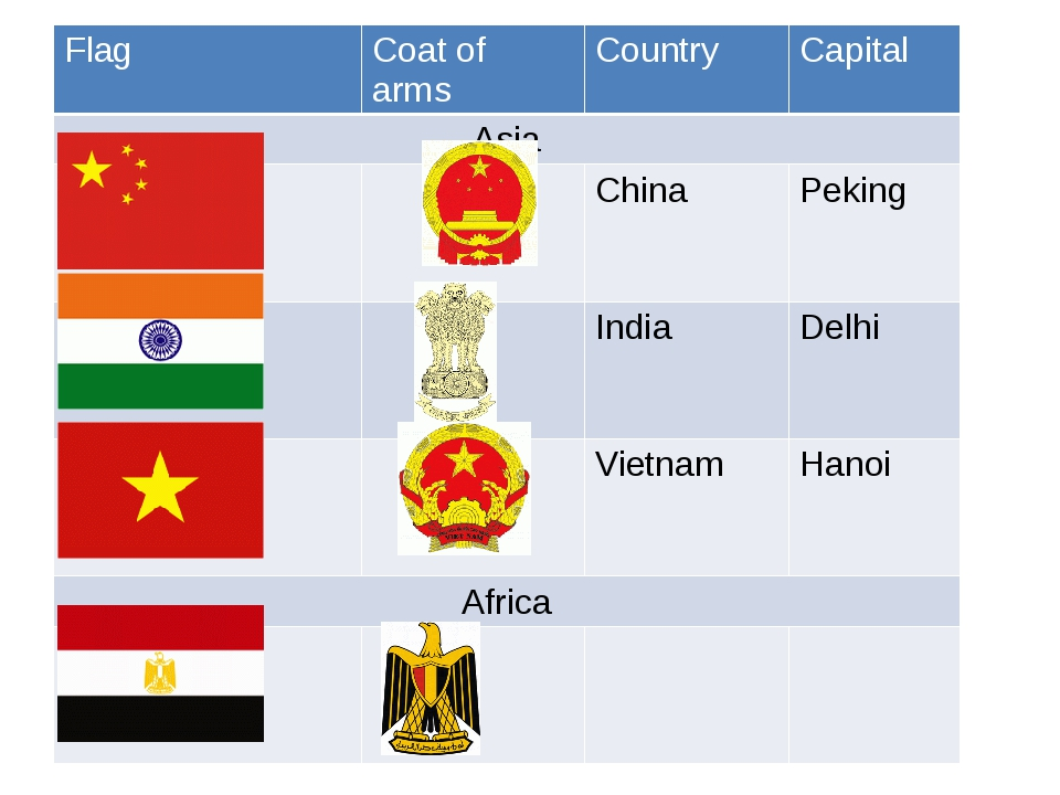 Flag Coat of arms Country Capital Asia China Peking India Delhi Vietnam Hanoi...
