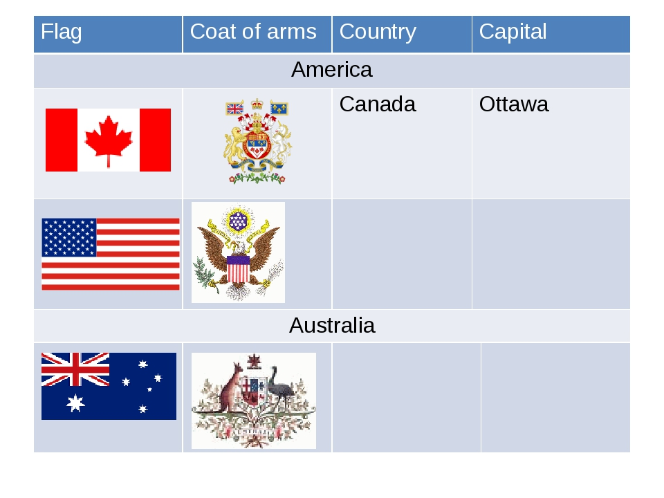 Flag Coat of arms Country Capital America Canada Ottawa Australia