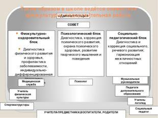 АДМИНИСТРАЦИЯ СОВЕТ Физкультурно-оздоровительный блок Диагностика физического