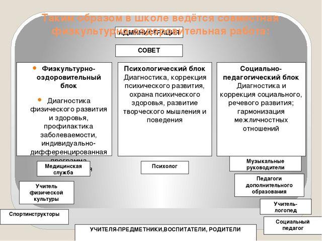 АДМИНИСТРАЦИЯ СОВЕТ Физкультурно-оздоровительный блок Диагностика физического...
