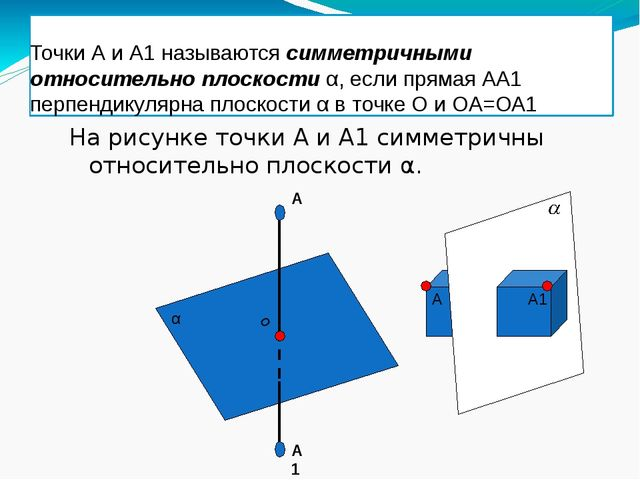 Точки А и А1 называются симметричными относительно плоскости α, если прямая А...