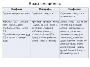 Виды омонимов: Омофоны Омографы Омоформы Одинаково произносятся Одинаково пиш