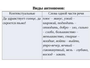 Виды антонимов: Контекстуальные Слова одной части речи Да здравствуетсолнце,д