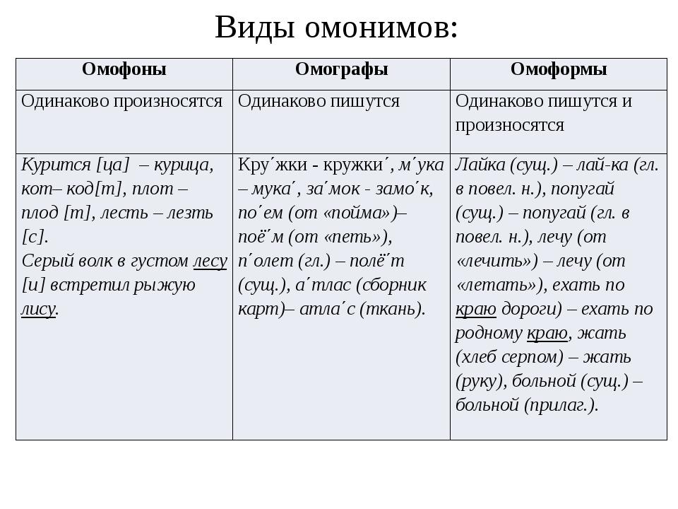 Виды омонимов: Омофоны Омографы Омоформы Одинаково произносятся Одинаково пиш...