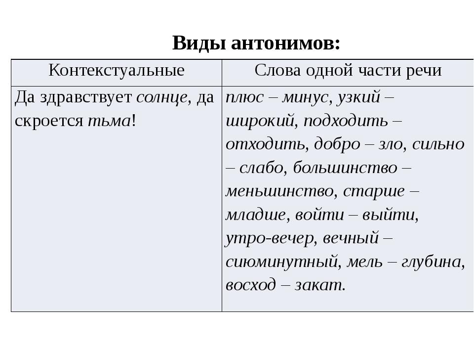 Виды антонимов: Контекстуальные Слова одной части речи Да здравствуетсолнце,д...