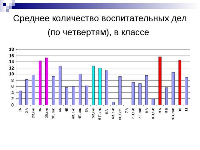 Среднее количество воспитательных дел (по четвертям), в классе