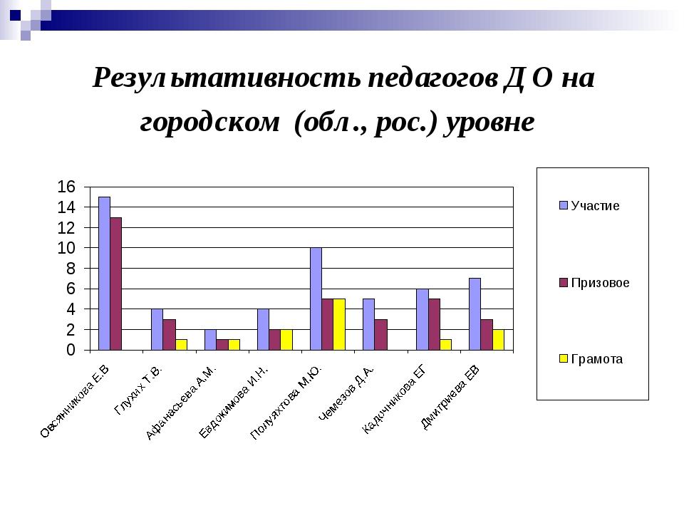 Результативность педагогов ДО на городском (обл., рос.) уровне