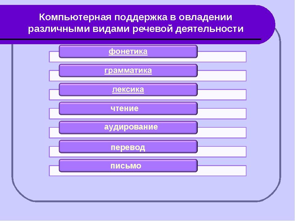 Компьютерная поддержка в овладении различными видами речевой деятельности чте...