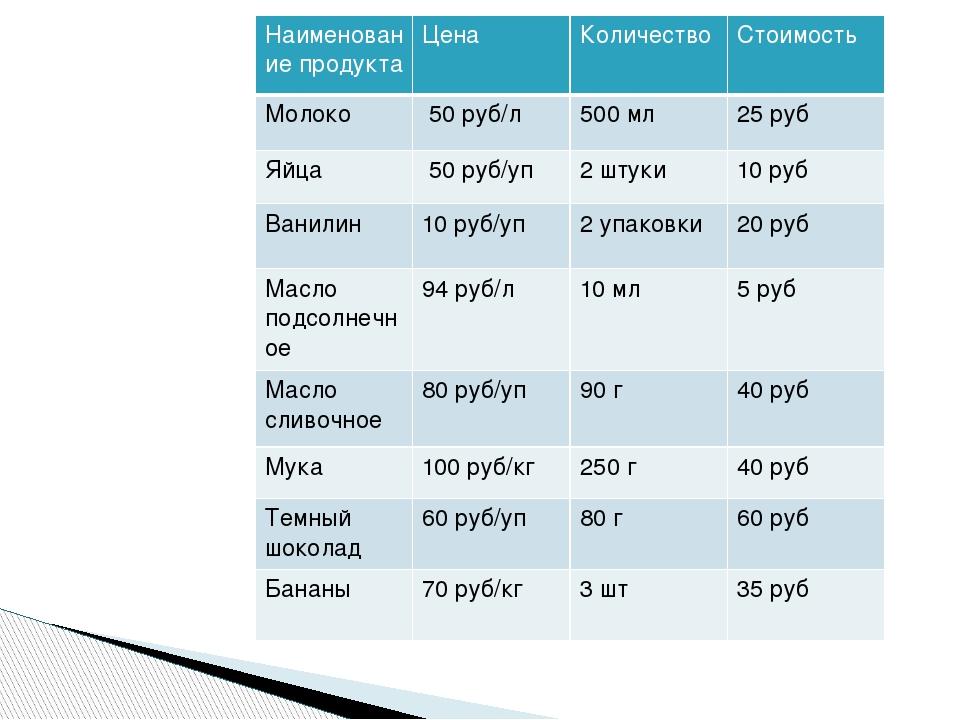 Наименование продукта Цена Количество Стоимость Молоко 50 руб/л 500мл 25 руб...