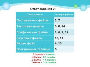 Ответ задания 2: 5 баллов – 0 шибок 4 балла - 1-3 ошибки 3 балла – 4-6 ошибок