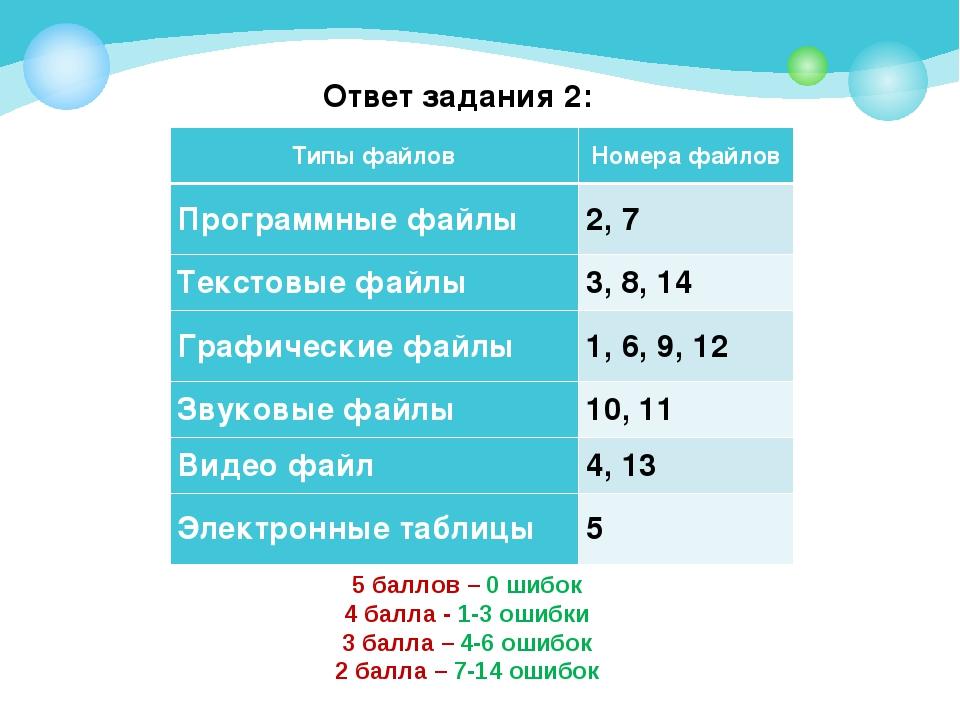 Ответ задания 2: 5 баллов – 0 шибок 4 балла - 1-3 ошибки 3 балла – 4-6 ошибок...