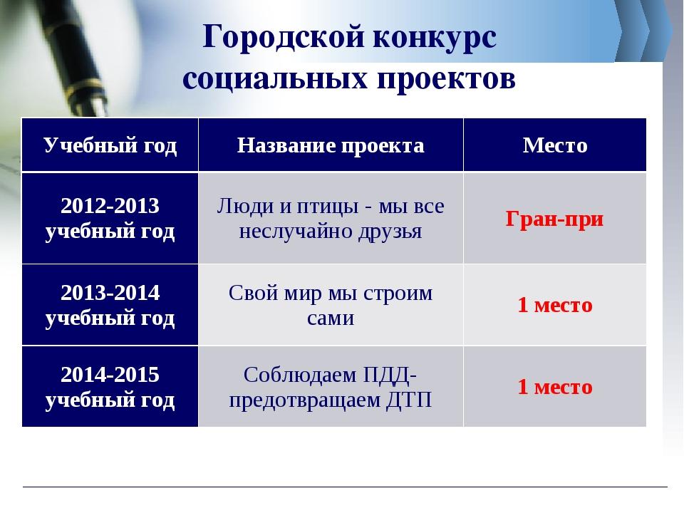 Городской конкурс социальных проектов Учебный годНазвание проектаМесто 2012...