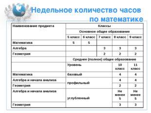 Недельное количество часов по математике  Наименование предметаКлассы Осно