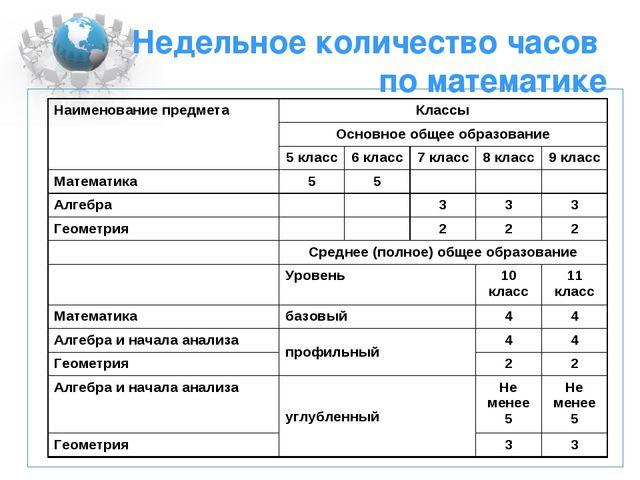 Недельное количество часов по математике  Наименование предметаКлассы Осно...