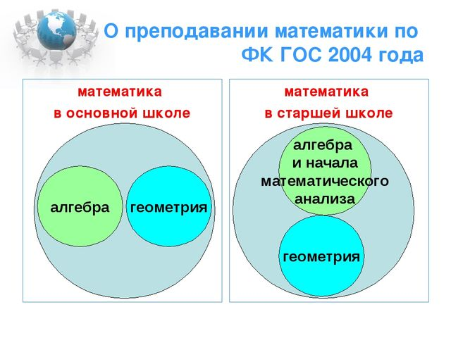 О преподавании математики по ФК ГОС 2004 года математика в основной школе мат...
