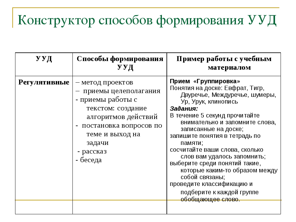 Конструктор способов формирования УУД УУДСпособы формирования УУДПример раб...