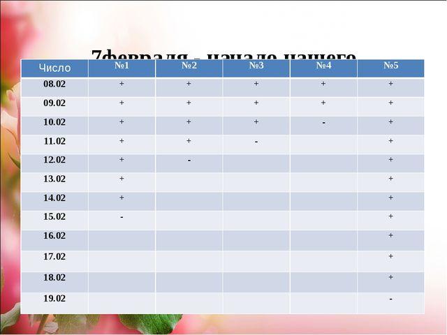 7февраля - начало нашего исследования. Число №1 №2 №3 №4 №5 08.02 + + + + +...