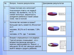 №Вопрос. Анализ результатов. Диаграмма результатов 1Семья полная или непол