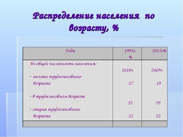 Распределение населения по возрасту, %  Годы 1995г. %2015г% Из общей числ...