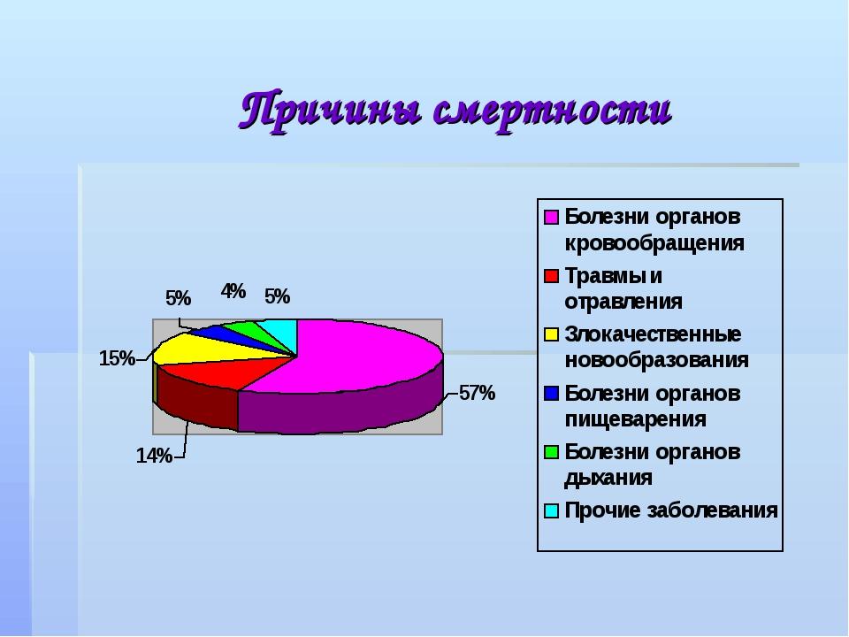 Причины смертности