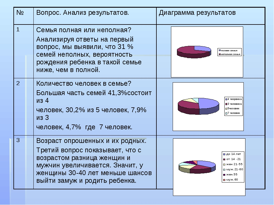 №Вопрос. Анализ результатов. Диаграмма результатов 1Семья полная или непол...