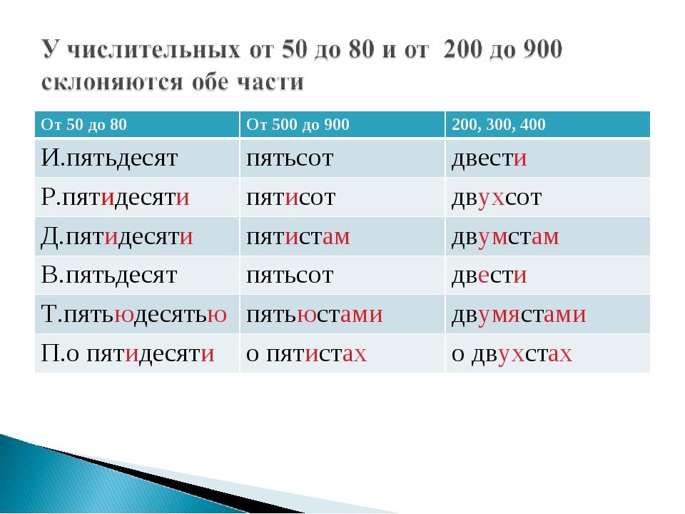 От 50 до 80От 500 до 900200, 300, 400 И.пятьдесятпятьсотдвести Р.пятидеся...