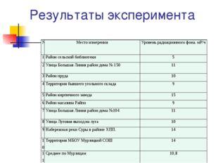 Результаты эксперимента № Место измерения Уровень радиационного фона.мР/ч 1 Р