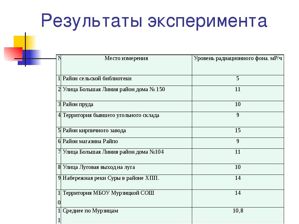 Результаты эксперимента № Место измерения Уровень радиационного фона.мР/ч 1 Р...