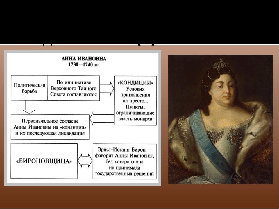 1730-1740 Анна Ивановна - дочь Ивана (V) Алексеевича