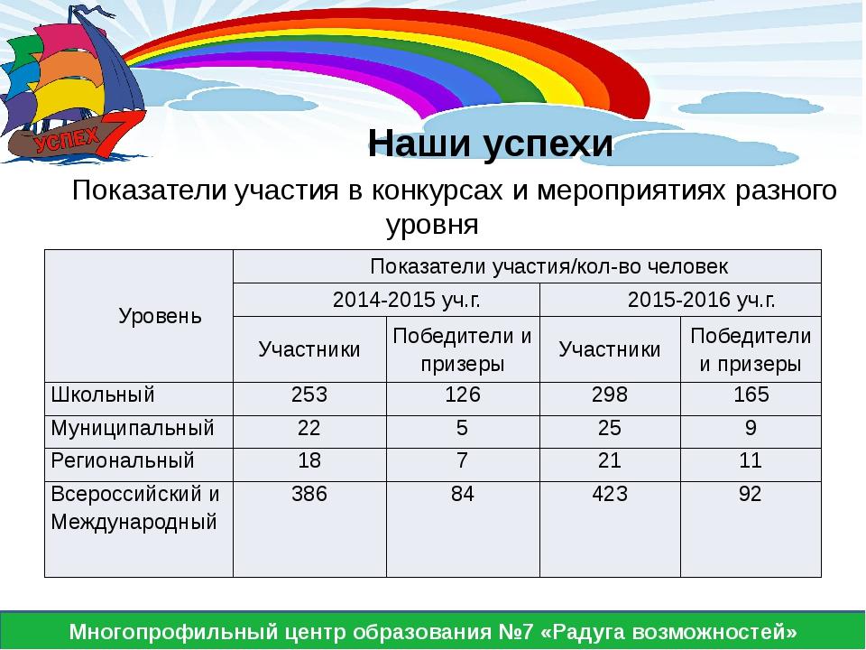 Многопрофильный центр образования №7 «Радуга возможностей» Наши успехи Показ...