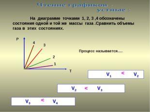 На диаграмме точками 1, 2, 3 ,4 обозначены состояния одной и той же массы га