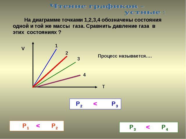 На диаграмме точками 1,2,3,4 обозначены состояния одной и той же массы газа....