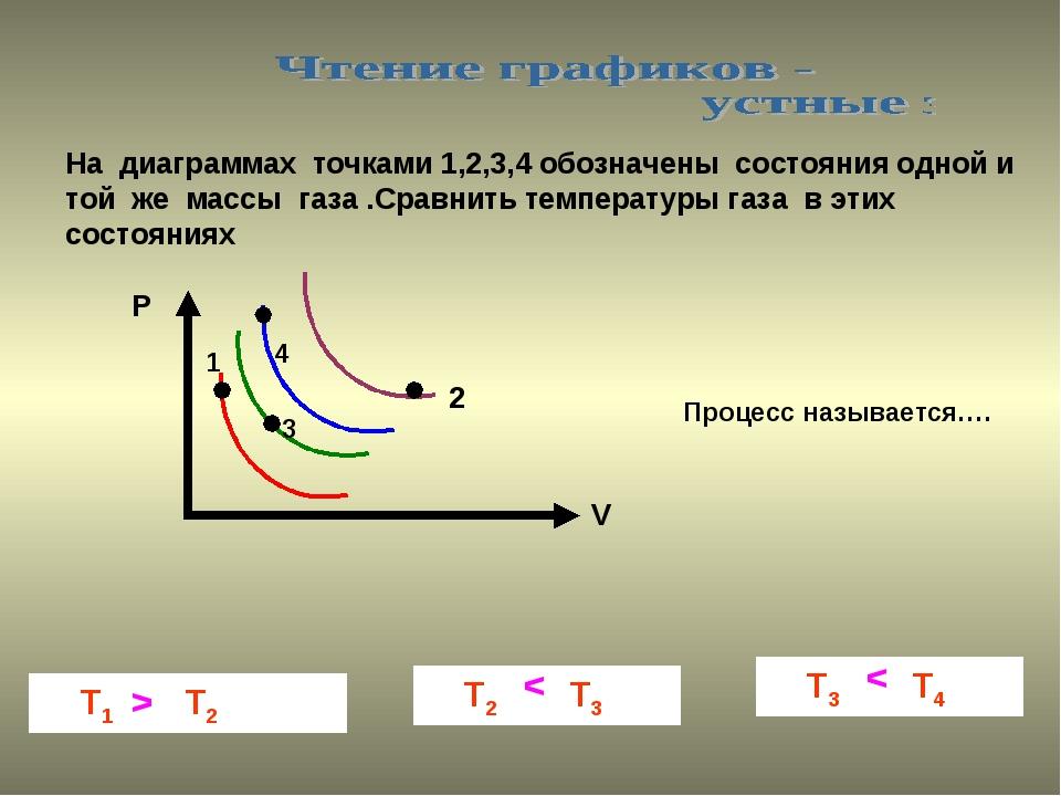На диаграммах точками 1,2,3,4 обозначены состояния одной и той же массы газа...